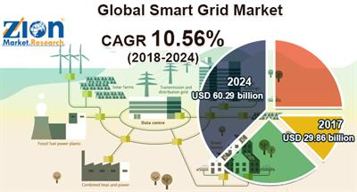 Smart Grid Market Hits Record USD 60.29 Billion By 2024