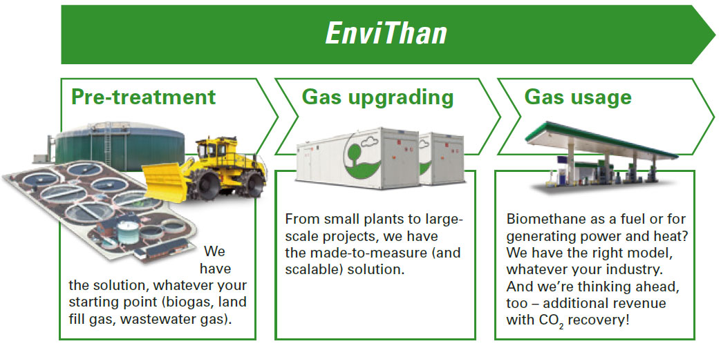 Biomethane // Our gas upgrading technology-1