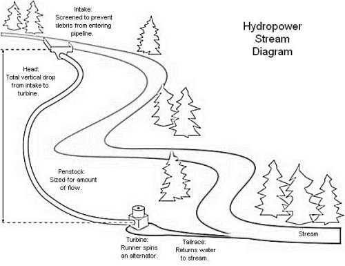 Hydroelectric Micro Hydro System By D R Energy Services Inc