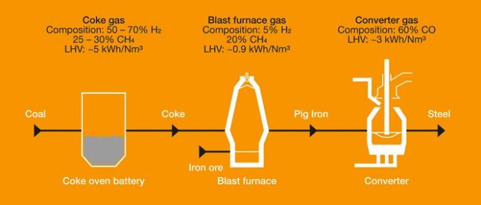 Btx Production Process From Coke Oven Gas