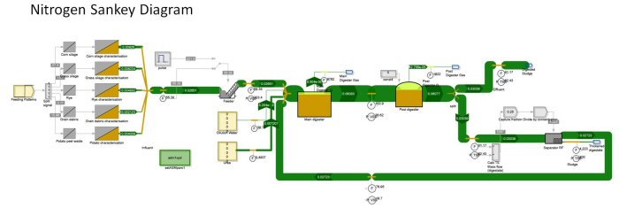SIMBA# allows to switch the layout into a Sankey diagram. The figure shows the nitrogen mass flows of a biogas plant.