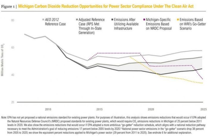 A Stronger, Cleaner Michigan: 5 Steps to cost-effectively reduce power sector emissions