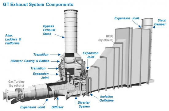 Expansion Joint Parts : Air gas handling advanced combustion control