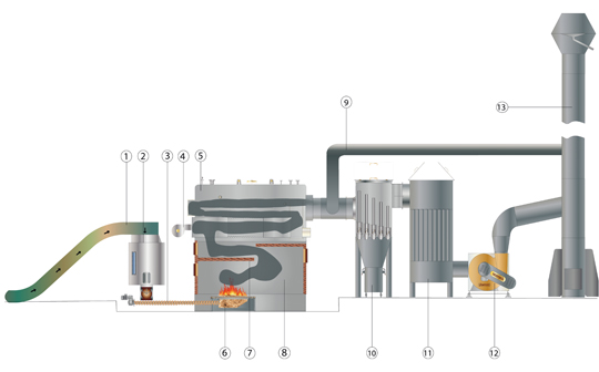 Biomas Fueled Boiler Systems - Biomass Fueled Steam Boilers by ...