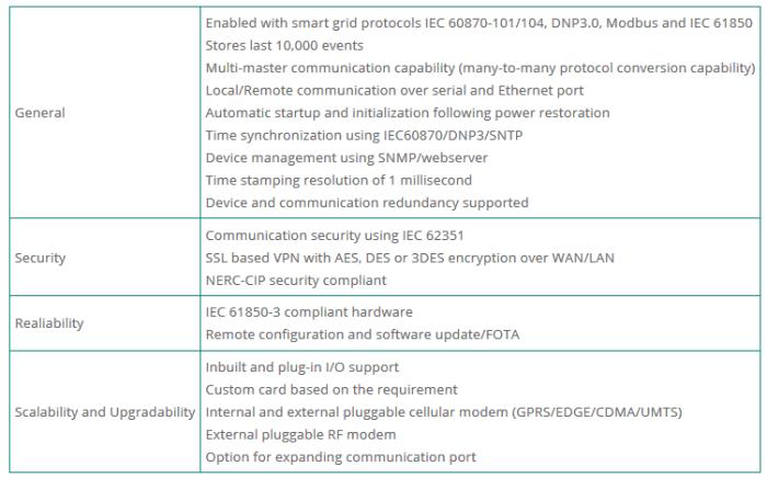 Fanox - SYNC 2100 - Communications - Remote Terminal Unit